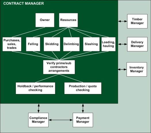 contractmanager2